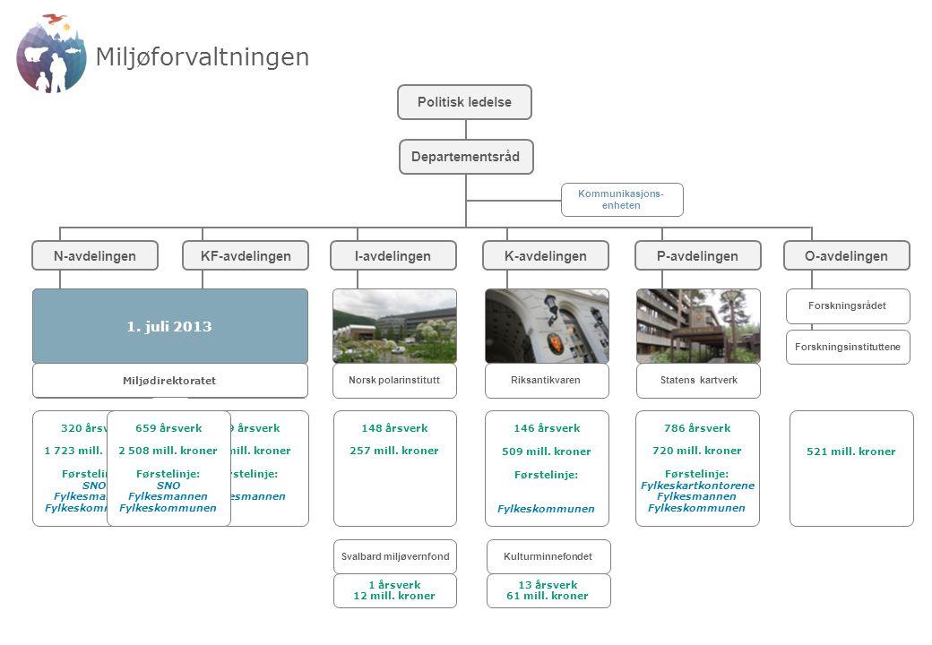 KOSTRA – KOmmune-STat RApportering Omfatter alt kommunene skal rapportere til staten på alle sektorer (helse, skole, samferdsel, miljø m.m.).