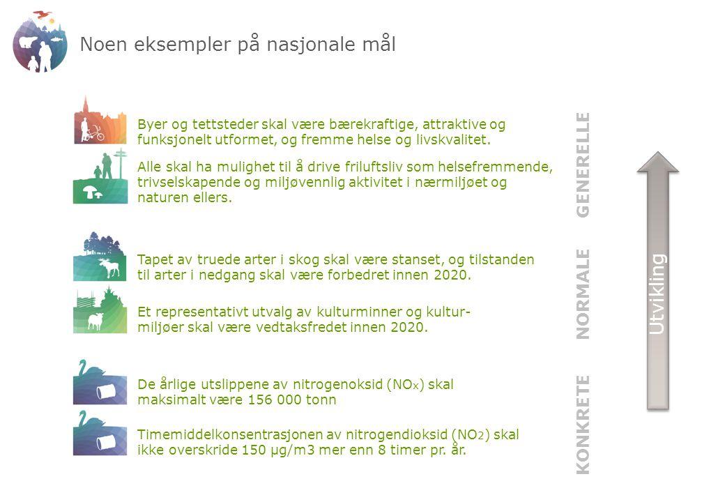 Nasjonale måls plass NASJONALE MÅL Bruk: INDIKATORER RESULTATKRAV FØRINGER Opprinnelse: Proposisjoner Meldinger Politiske dokumenter R-notater Samarbeid Internasjonale avtaler MD Forlik Gir forankring for føringer og resultatkrav Rapporteres internt og eksternt (indikatorer) Framgår i styrings- dokumentene Skal også benyttes av andre sektorer