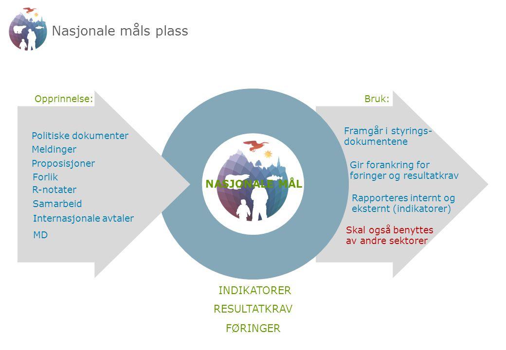 Dilemmaer i etatsstyringen Resultater Nasjonale mål (Gjelder alle sektorer) Virkemidler (Få virkemidler i miljøforvaltningen) Vårt ansvar Våre roller Dette gir utfordringer i forhold til hvem som egentlig har ansvar for at målet nås Dette gir utfordringer i forhold til hvordan vi skal jobbe i forvaltningen vår Påvirker føringer, resultatkrav og oppdrag vi kan stille i tildelingsbrevene