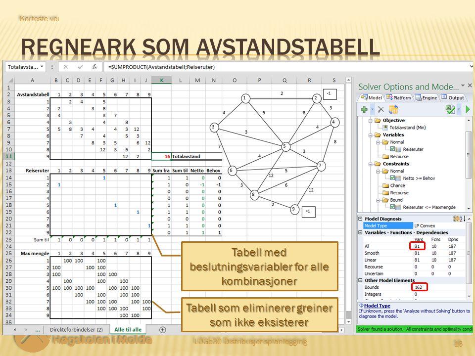 LOG530 Distribusjonsplanlegging 16 Korteste vei Tabell med beslutningsvariabler for alle kombinasjoner Tabell som eliminerer greiner som ikke eksisterer