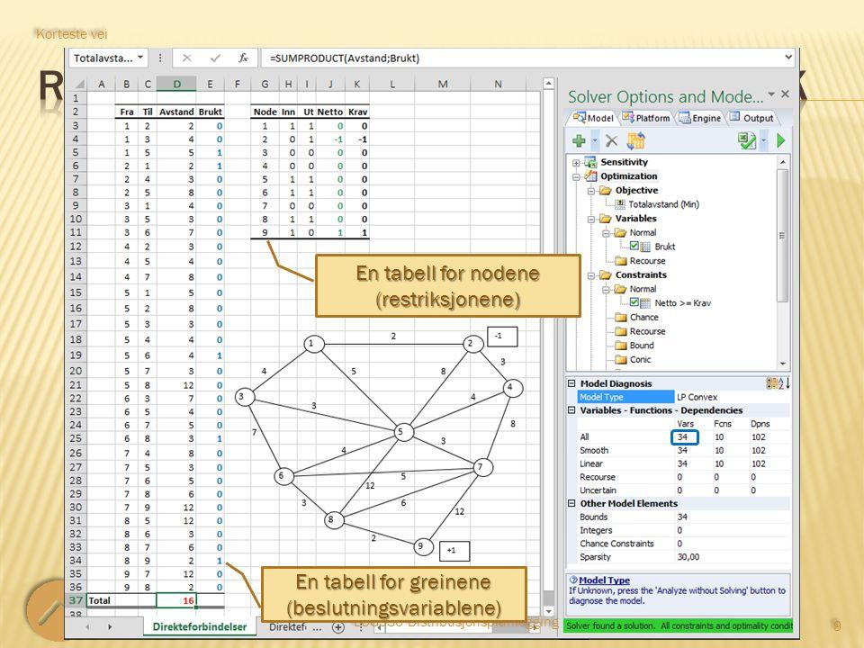 LOG530 Distribusjonsplanlegging 9 9 Korteste vei En tabell for greinene (beslutningsvariablene) En tabell for nodene (restriksjonene)