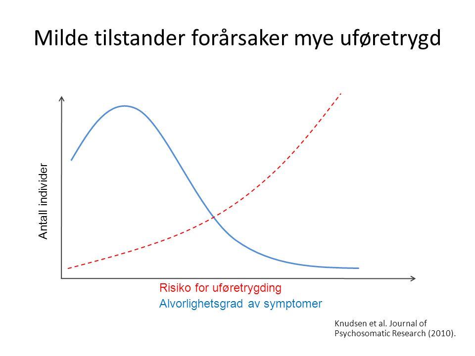 Milde tilstander forårsaker mye uføretrygd Antall individer Risiko for uføretrygding Alvorlighetsgrad av symptomer Knudsen et al. Journal of Psychosom