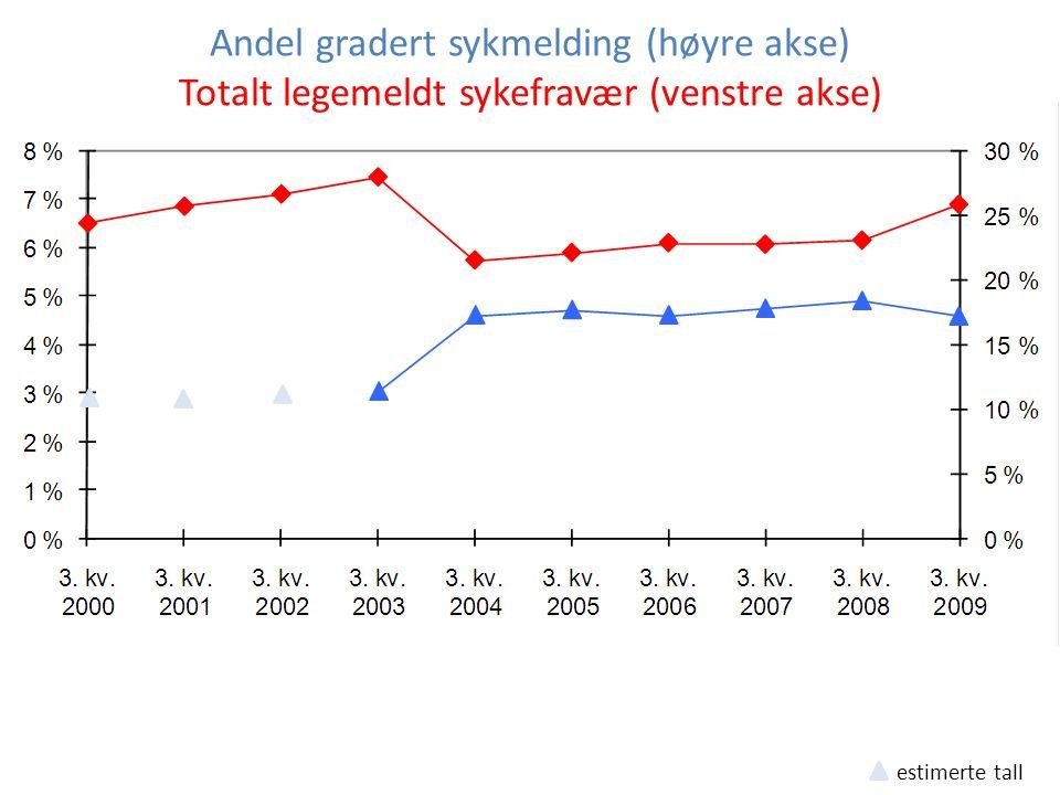 estimerte tall Andel gradert sykmelding (høyre akse) Totalt legemeldt sykefravær (venstre akse)