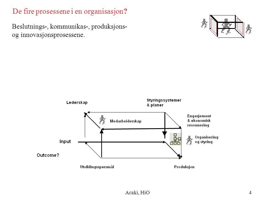 Araki, HiO4 De fire prosessene i en organisasjon? Beslutnings-, kommunikas-, produksjons- og innovasjonsprosessene.