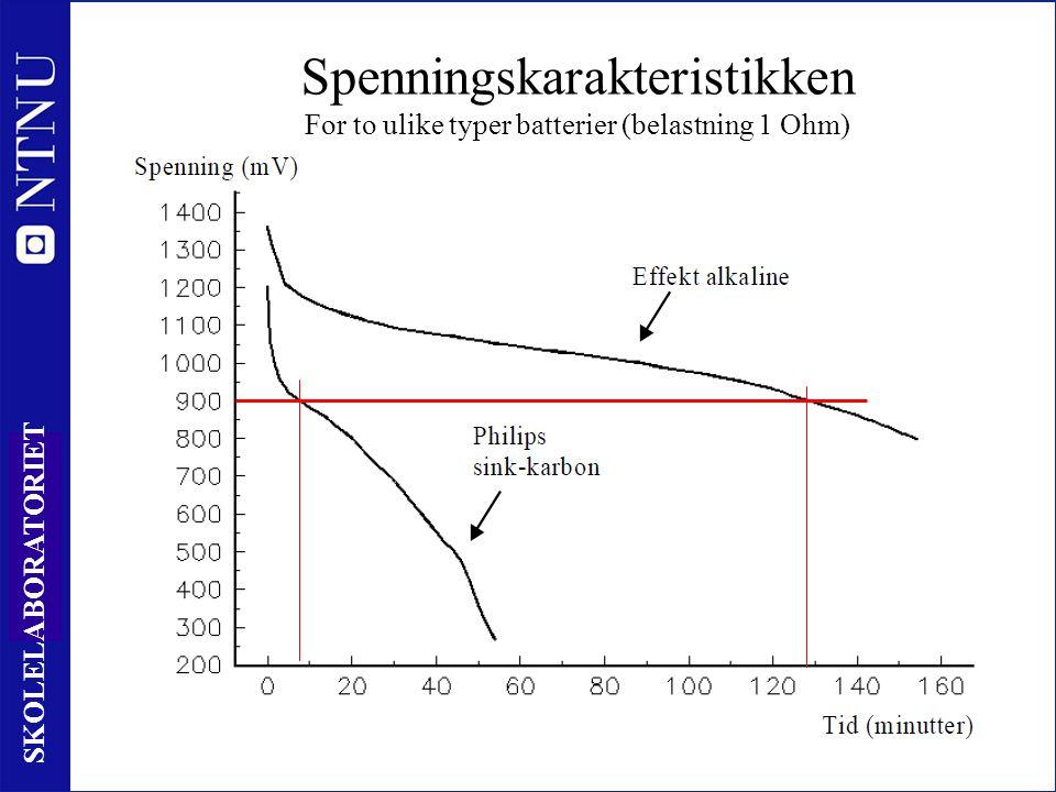 14 SKOLELABORATORIET Spenningskarakteristikken For to ulike typer batterier (belastning 1 Ohm) FiP – 30.11.12