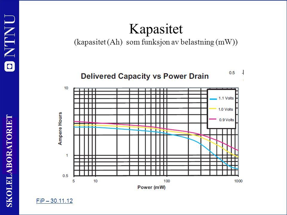 18 SKOLELABORATORIET FiP – 30.11.12 Kapasitet (kapasitet (Ah) som funksjon av belastning (mW))