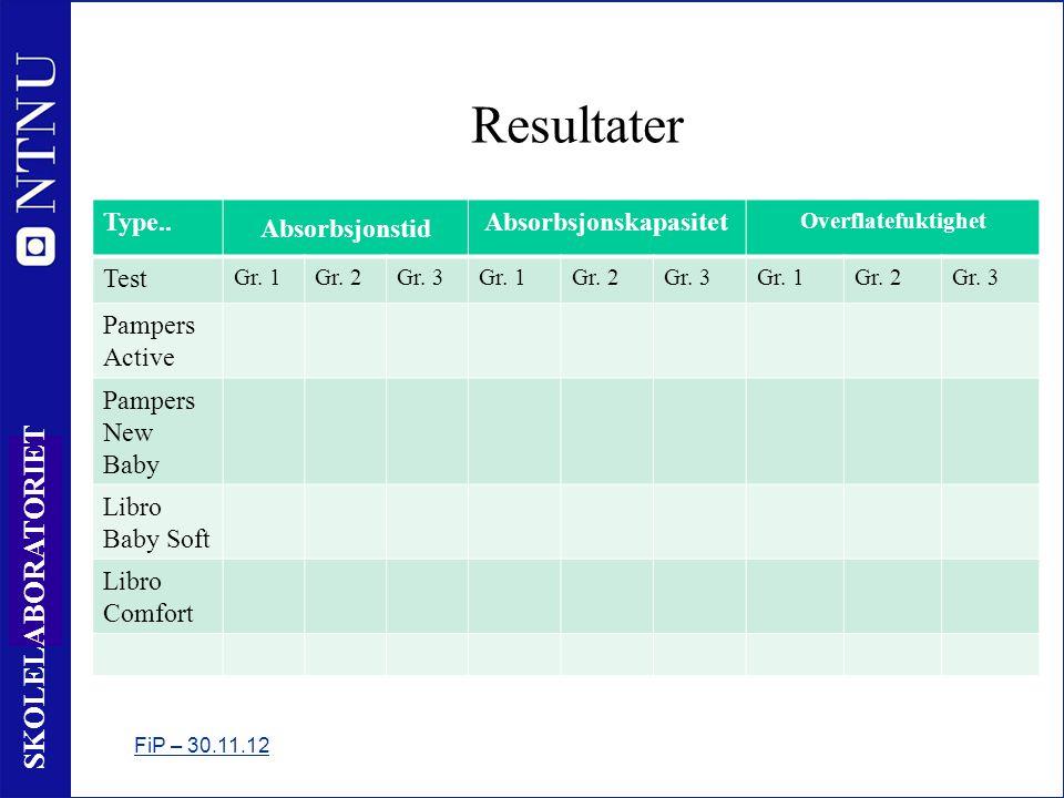 22 SKOLELABORATORIET Resultater Type..