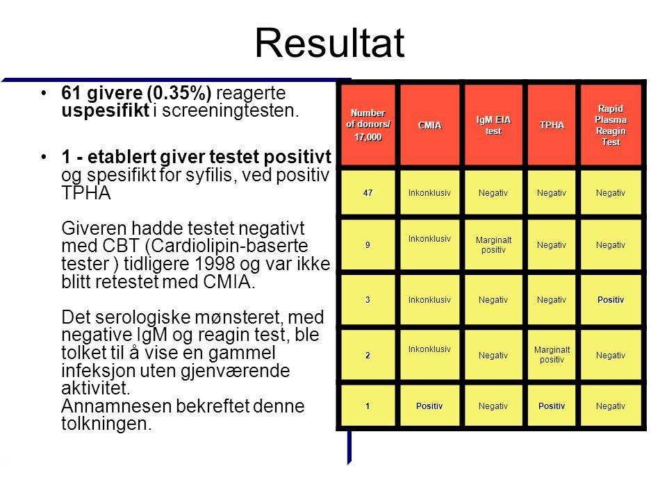 Resultat •61 givere (0.35%) reagerte uspesifikt i screeningtesten. •1 - etablert giver testet positivt og spesifikt for syfilis, ved positiv TPHA Give
