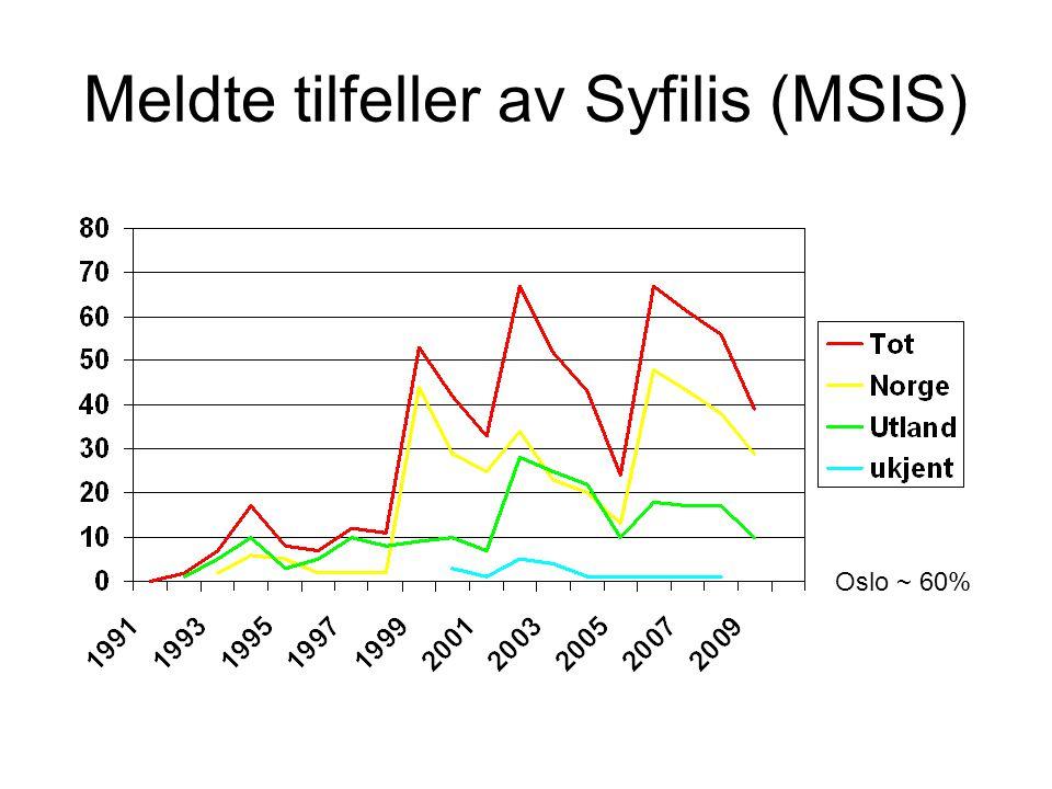 Meldte tilfeller av Syfilis (MSIS) Oslo ~ 60%