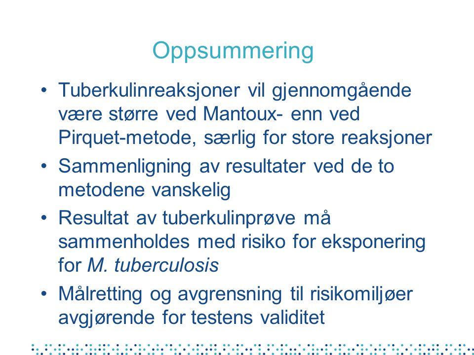 Oppsummering •Tuberkulinreaksjoner vil gjennomgående være større ved Mantoux- enn ved Pirquet-metode, særlig for store reaksjoner •Sammenligning av resultater ved de to metodene vanskelig •Resultat av tuberkulinprøve må sammenholdes med risiko for eksponering for M.