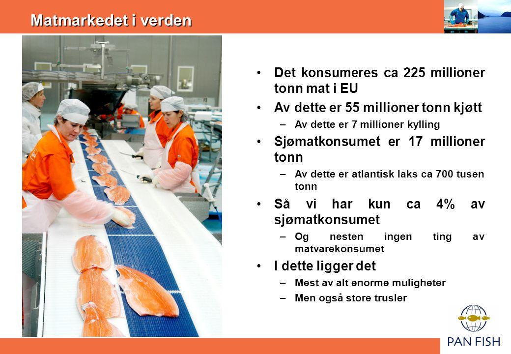 Matmarkedet i verden •Det konsumeres ca 225 millioner tonn mat i EU •Av dette er 55 millioner tonn kjøtt –Av dette er 7 millioner kylling •Sjømatkonsu