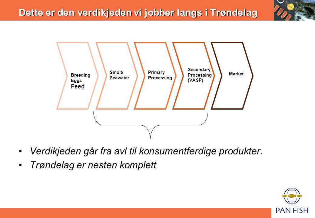 Dette er den verdikjeden vi jobber langs i Trøndelag Breeding Eggs Feed Smolt/ Seawater Primary Processing Secondary Processing (VASP) Market •Verdikj