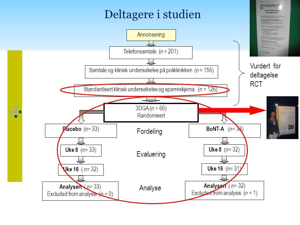 Deltagere i studien Annonsering Uke 8 ( n = 33) Fordeling Telefonsamtale ( n = 201) Samtale og klinisk undersøkelse på poliklinikken ( n = 156) 3DGA ( n = 66) Randomisert Placebo ( n = 33) Vurdert for deltagelse RCT Standardisert klinisk undersøkelse og spørreskjema ( n = 126) Uke 8 ( n = 32) BoNT-A ( n = 33) Uke 16 ( n = 32) Uke 16 ( n = 31) Analysert ( n= 33) Excluded from analysis ( n = 0) Evaluering Analyse Analysert ( n = 32) Excluded from analysis ( n = 1)