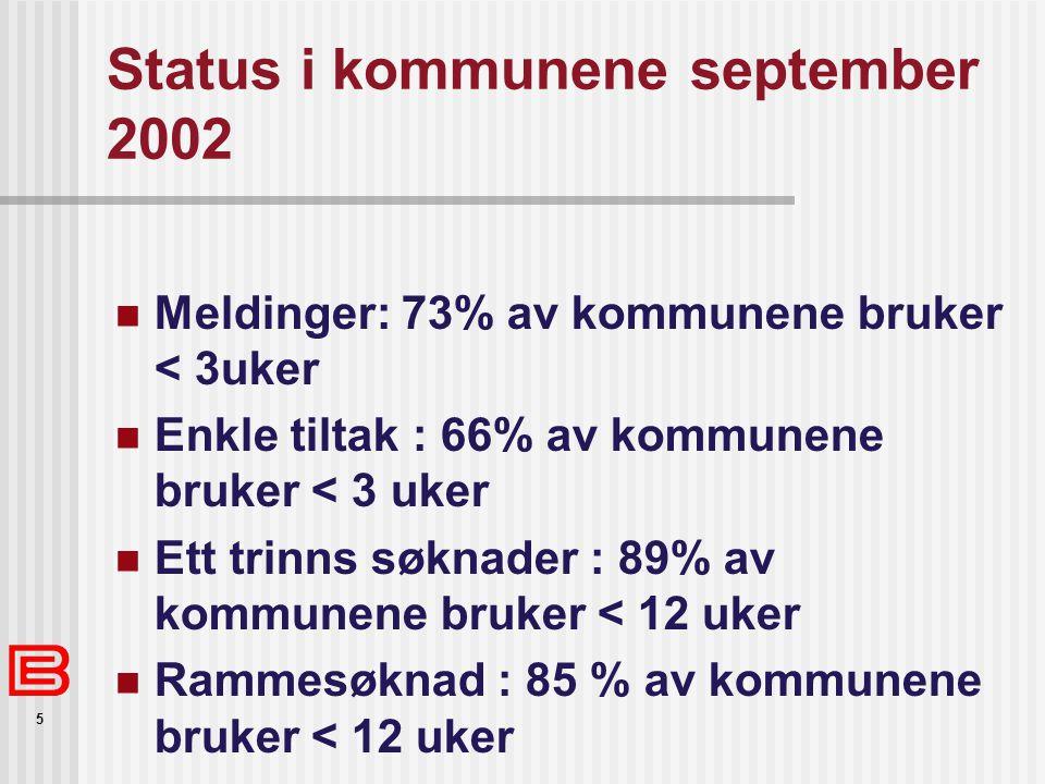 5 Status i kommunene september 2002  Meldinger: 73% av kommunene bruker < 3uker  Enkle tiltak : 66% av kommunene bruker < 3 uker  Ett trinns søknader : 89% av kommunene bruker < 12 uker  Rammesøknad : 85 % av kommunene bruker < 12 uker