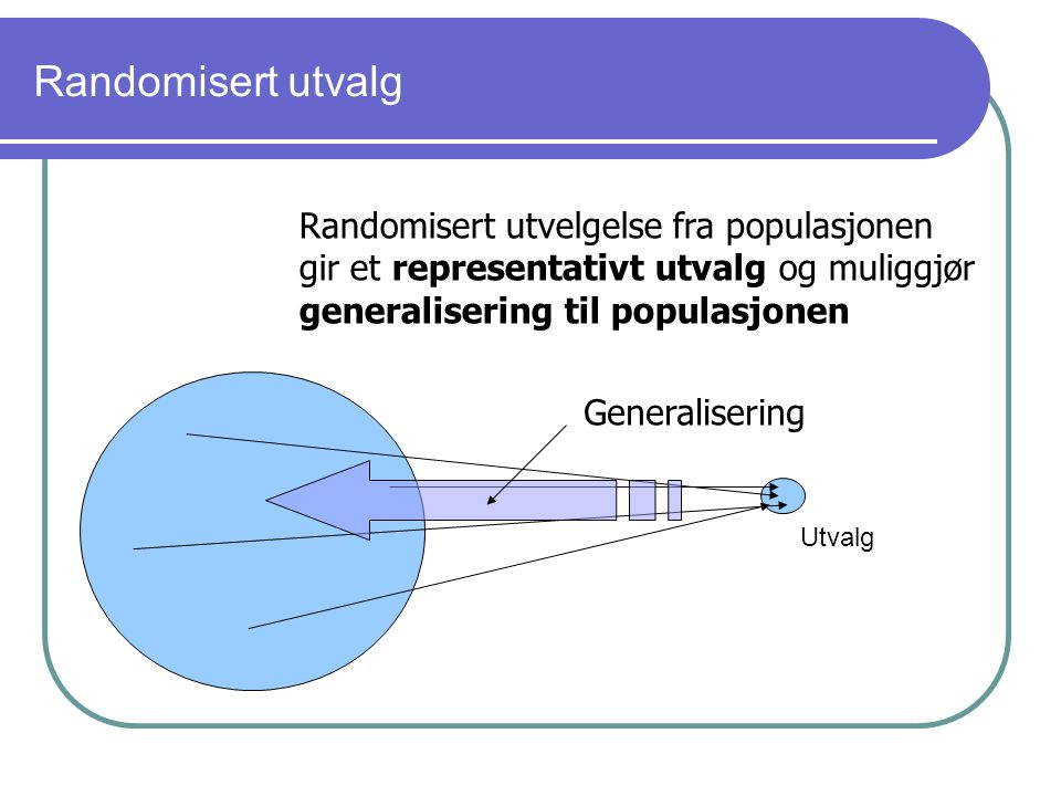 Randomisert utvalg Randomisert utvelgelse fra populasjonen gir et representativt utvalg og muliggjør generalisering til populasjonen Generalisering Ut