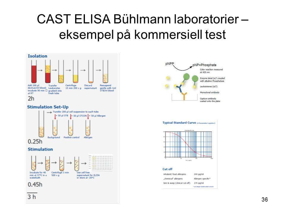 36 CAST ELISA Bühlmann laboratorier – eksempel på kommersiell test