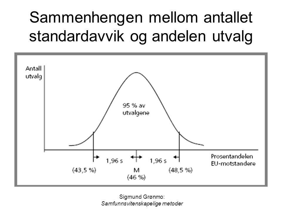 Sigmund Grønmo: Samfunnsvitenskapelige metoder Sammenhengen mellom antallet standardavvik og andelen utvalg