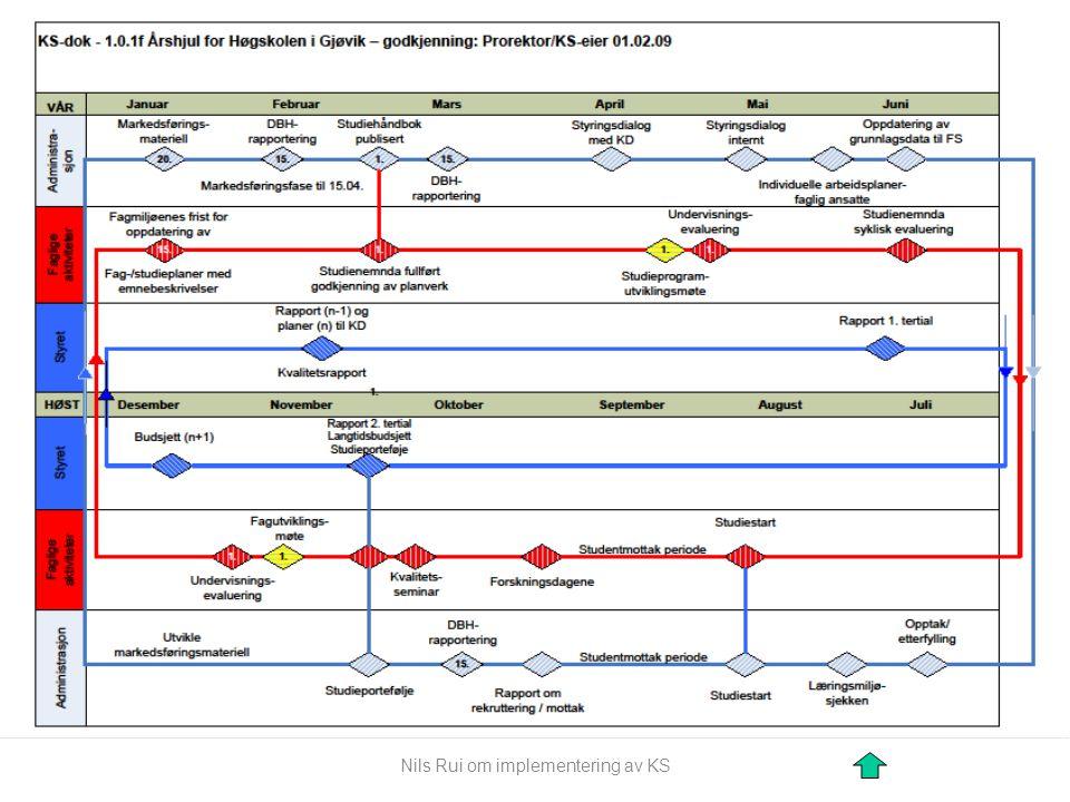 Årshjul Nils Rui om implementering av KS
