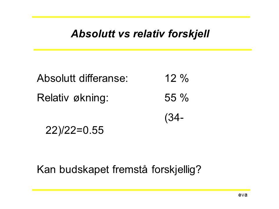 Absolutt vs relativ forskjell eva Absolutt differanse:12 % Relativ økning:55 % (34- 22)/22=0.55 Kan budskapet fremstå forskjellig?
