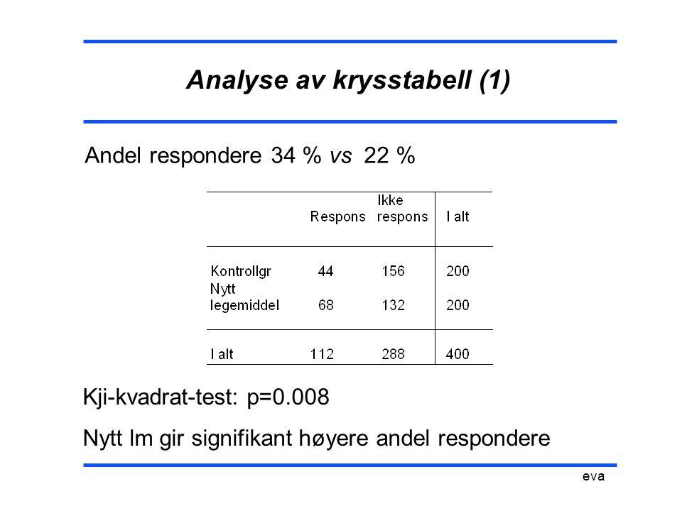 Analyse av krysstabell (1) eva Andel respondere 34 % vs 22 % Kji-kvadrat-test: p=0.008 Nytt lm gir signifikant høyere andel respondere