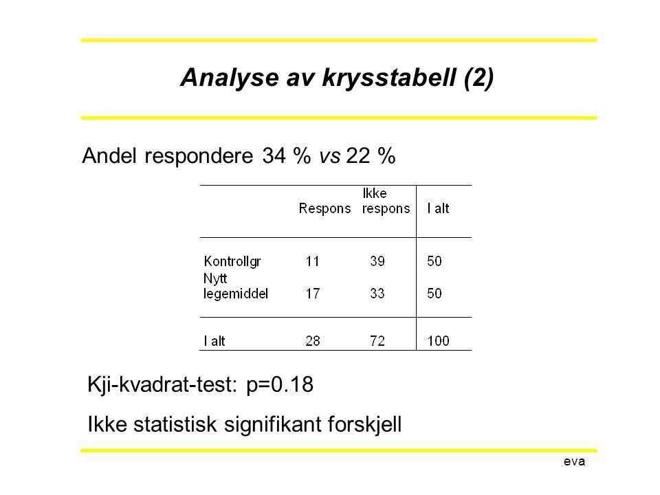 eva Eksempel – overlevelsesanalyse Modell: Relativ hazard 1.32 Andel i live ved 5 år:A: 40% B: 50% Median overlevelse: A: 45 mndB: 60 mnd
