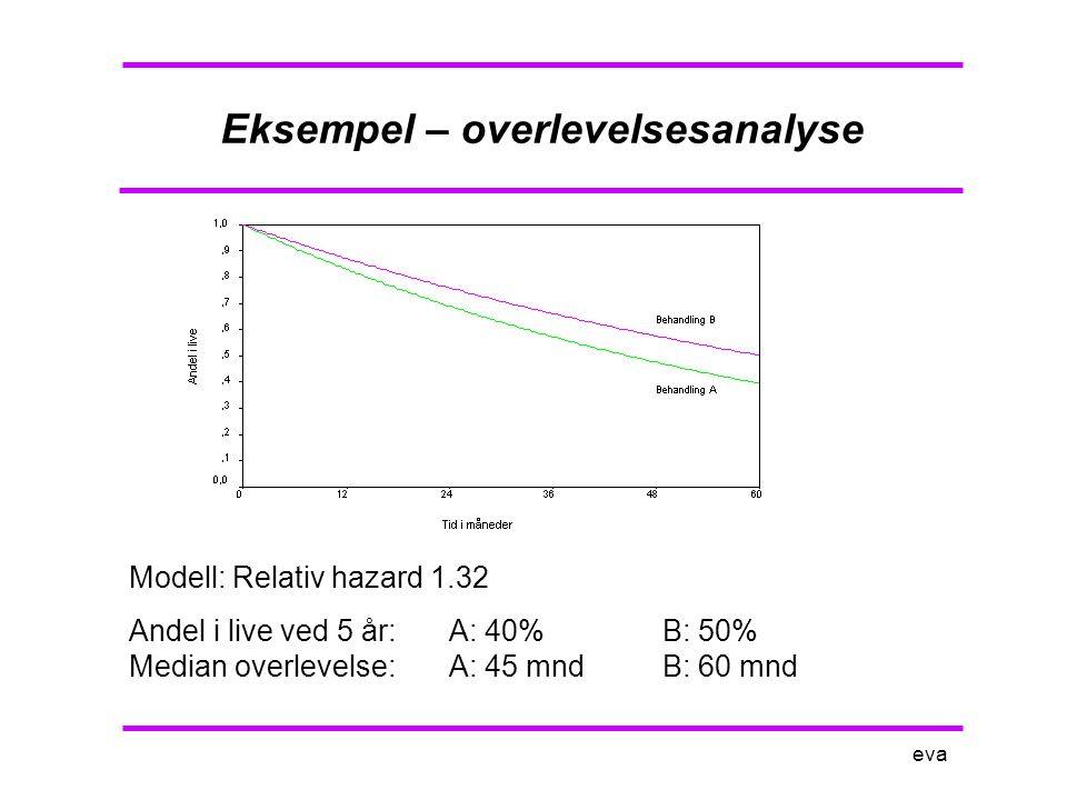 eva Simulert overlevelse A: 49 pasienterB: 51 pasienter Finner ingen signifikant forskjell i overlevelse mellom de to behandlingene.