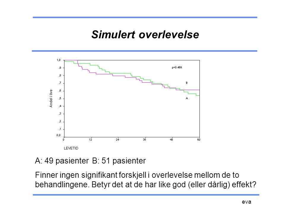 eva Simulert overlevelse A: 49 pasienterB: 51 pasienter Finner ingen signifikant forskjell i overlevelse mellom de to behandlingene. Betyr det at de h
