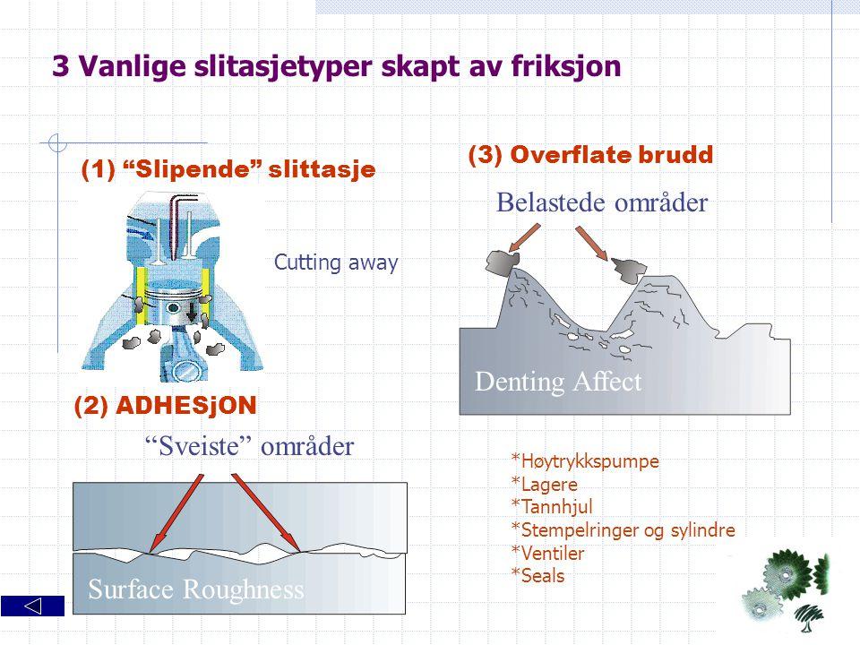 """3 Vanlige slitasjetyper skapt av friksjon Surface Roughness Denting Affect (1) """"Slipende"""" slittasje (2) ADHESjON (3) Overflate brudd """"Sveiste"""" områder"""