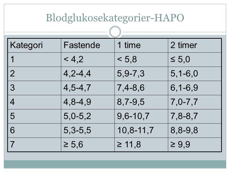 Blodglukosekategorier-HAPO KategoriFastende1 time2 timer 1< 4,2< 5,8≤ 5,0 24,2-4,45,9-7,35,1-6,0 34,5-4,77,4-8,66,1-6,9 44,8-4,98,7-9,57,0-7,7 55,0-5,29,6-10,77,8-8,7 65,3-5,510,8-11,78,8-9,8 7≥ 5,6≥ 11,8≥ 9,9
