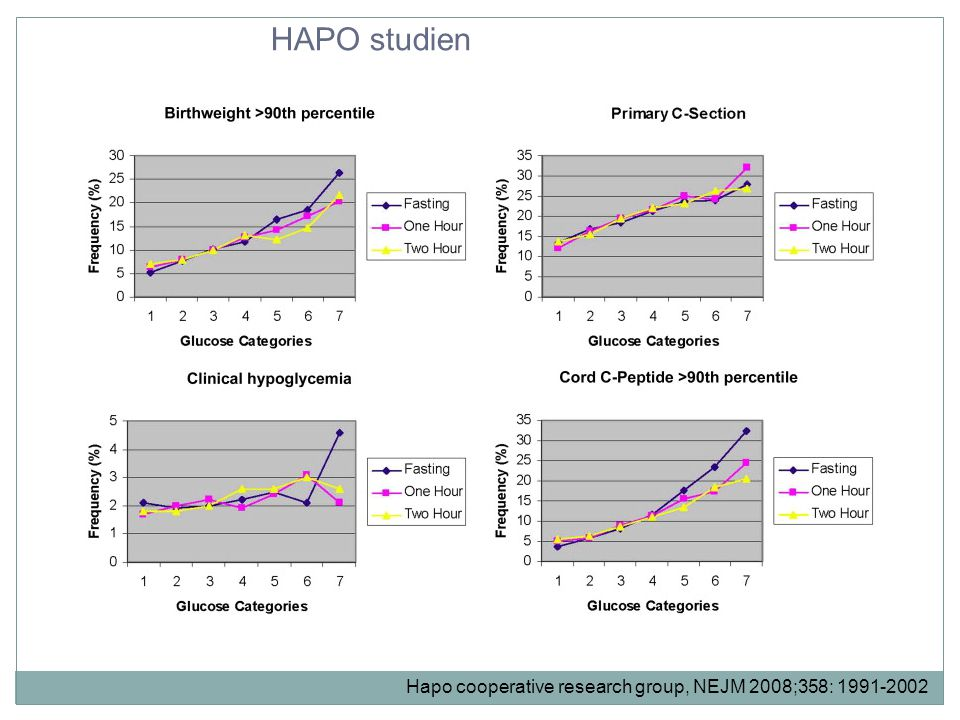Hapo cooperative research group, NEJM 2008;358: 1991-2002 HAPO studien
