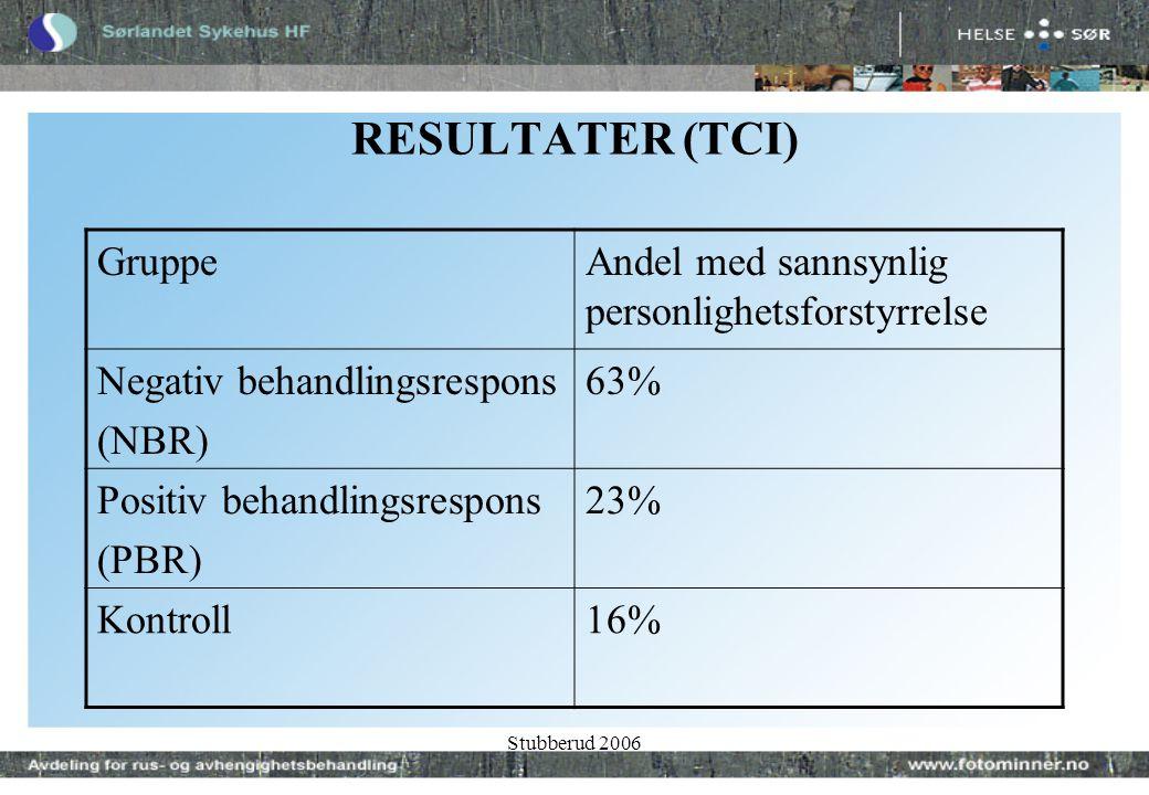 Stubberud 2006 RESULTATER (TCI) GruppeAndel med sannsynlig personlighetsforstyrrelse Negativ behandlingsrespons (NBR) 63% Positiv behandlingsrespons (PBR) 23% Kontroll16%