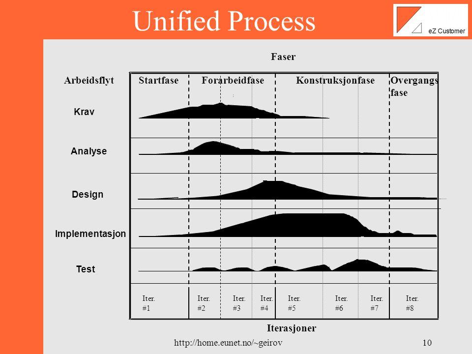 http://home.eunet.no/~geirov9 •Utviklingsmodell utviklet på 1990-tallet •Use-case drevet •Iterativ og inkrementell •Arkitektursentrert •Lett å tilpasse det enkelte prosjekt Unified Process