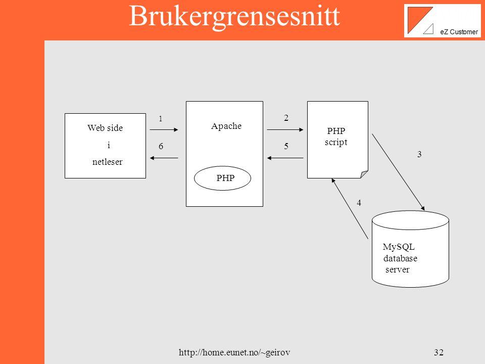 http://home.eunet.no/~geirov31 Nettleser Apache web-server Database MySQL HTML PHP BrukerBruker benytter en Nettleser for å : Akcessere database Redigere databasen Applikasjon: Komuniserer med database Genererer HTML ut fra database Brukergrensesnitt