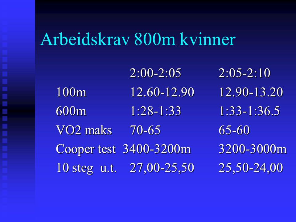 Arbeidskrav 800m kvinner 2:00-2:052:05-2:10 100m12.60-12.9012.90-13.20 600m1:28-1:331:33-1:36.5 VO2 maks 70-6565-60 Cooper test 3400-3200m3200-3000m 1