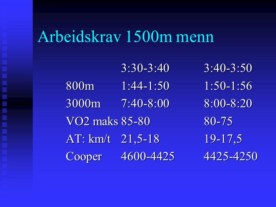 Arbeidskrav 1500m menn 3:30-3:403:40-3:50 800m1:44-1:501:50-1:56 3000m7:40-8:008:00-8:20 VO2 maks85-8080-75 AT: km/t21,5-1819-17,5 Cooper 4600-44254425-4250