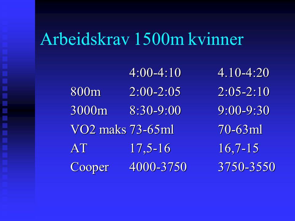 Arbeidskrav 1500m kvinner 4:00-4:104.10-4:20 800m2:00-2:052:05-2:10 3000m8:30-9:009:00-9:30 VO2 maks73-65ml70-63ml AT17,5-1616,7-15 Cooper 4000-37503750-3550
