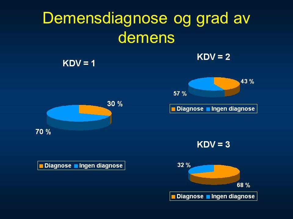 Demensdiagnose og grad av demens
