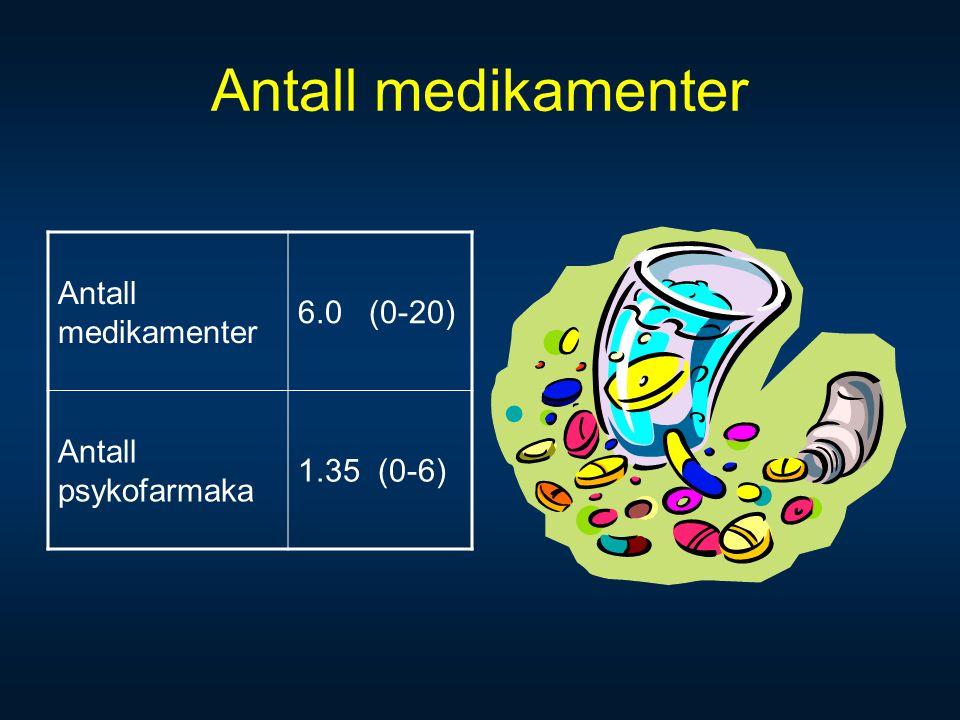 Antall medikamenter 6.0 (0-20) Antall psykofarmaka 1.35 (0-6)