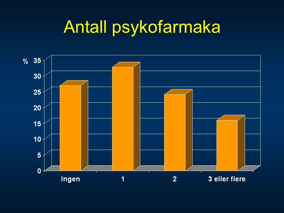 Antall psykofarmaka