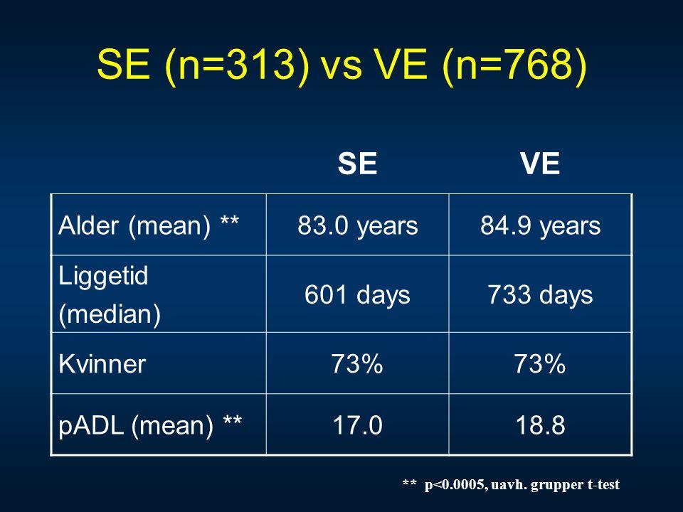 SE (n=313) vs VE (n=768) SEVE Alder (mean) **83.0 years84.9 years Liggetid (median) 601 days733 days Kvinner73% pADL (mean) **17.018.8 ** p<0.0005, ua