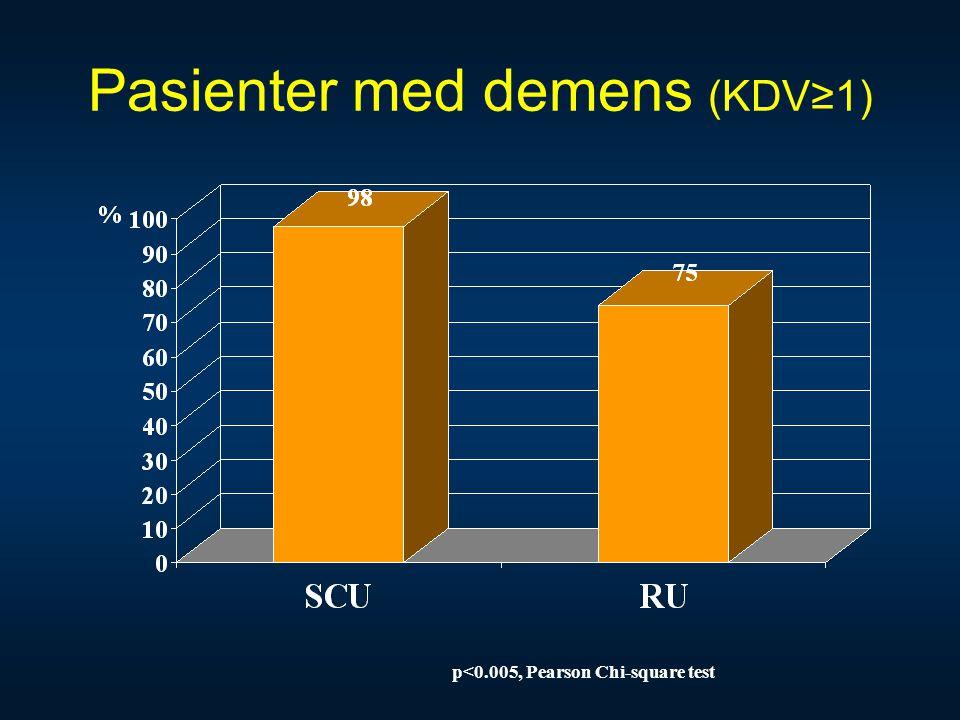 Pasienter med demens (KDV≥1) p<0.005, Pearson Chi-square test