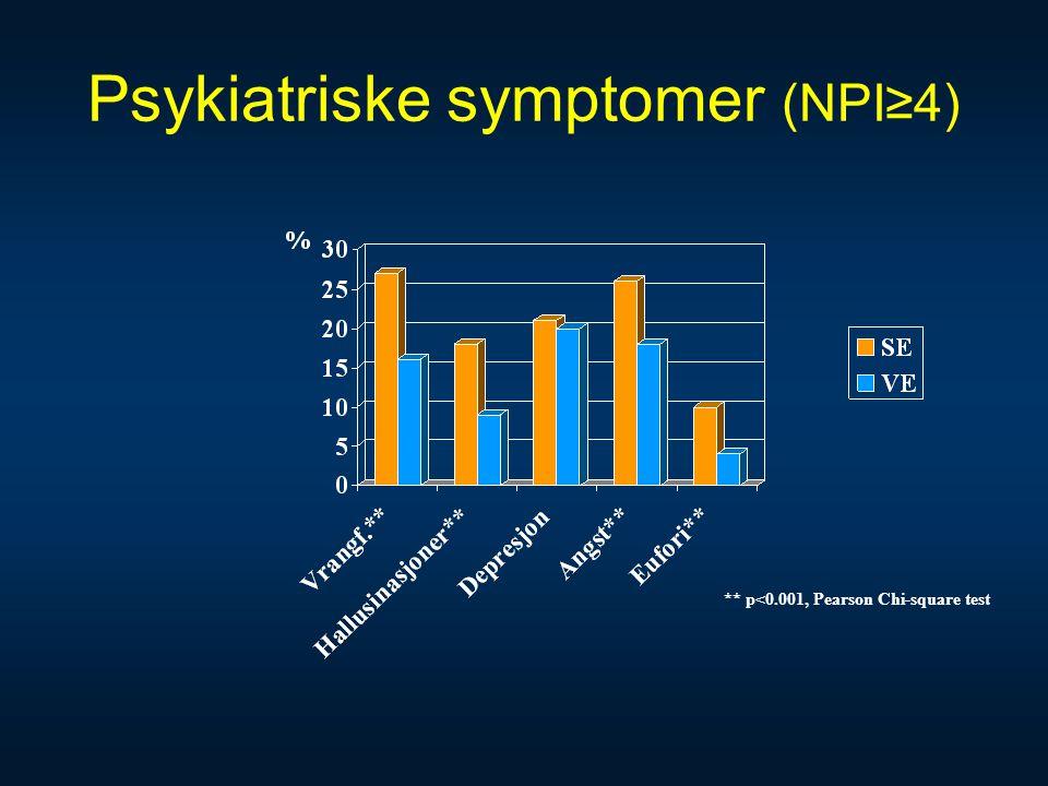 Psykiatriske symptomer (NPI≥4) ** p<0.001, Pearson Chi-square test