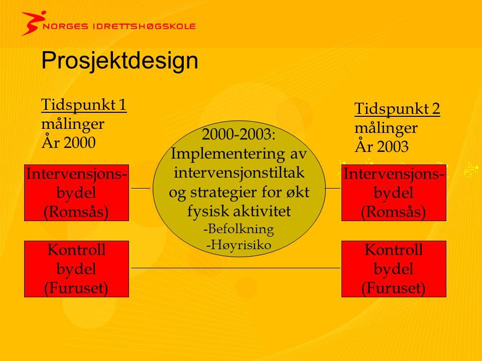 Prosjektdesign Intervensjons- bydel (Romsås) Kontroll bydel (Furuset) Intervensjons- bydel (Romsås) Kontroll bydel (Furuset) 2000-2003: Implementering