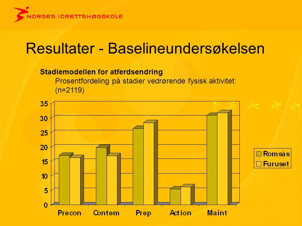 Resultater - Baselineundersøkelsen Stadiemodellen for atferdsendring Prosentfordeling på stadier vedrørende fysisk aktivitet: (n=2119)