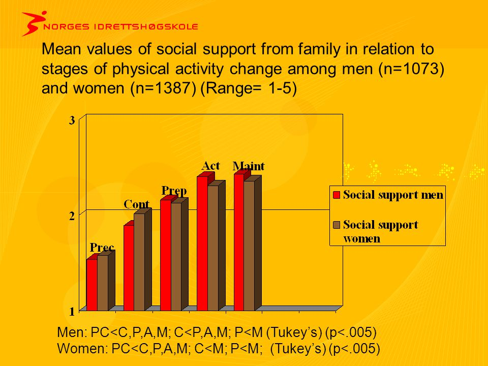 Mean values of social support from family in relation to stages of physical activity change among men (n=1073) and women (n=1387) (Range= 1-5) Men: PC<C,P,A,M; C<P,A,M; P<M (Tukey's) (p<.005) Women: PC<C,P,A,M; C<M; P<M; (Tukey's) (p<.005)