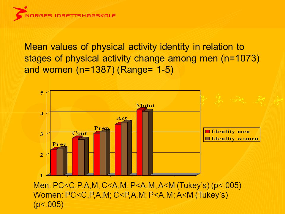 Mean values of physical activity identity in relation to stages of physical activity change among men (n=1073) and women (n=1387) (Range= 1-5) Men: PC
