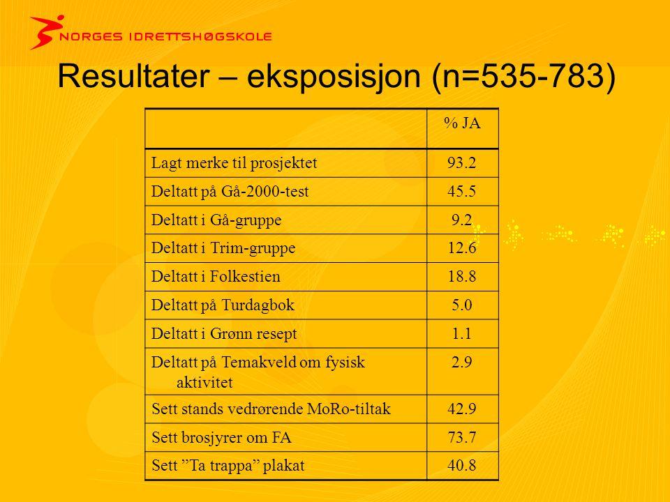 Resultater – eksposisjon (n=535-783) % JA Lagt merke til prosjektet93.2 Deltatt på Gå-2000-test45.5 Deltatt i Gå-gruppe9.2 Deltatt i Trim-gruppe12.6 D