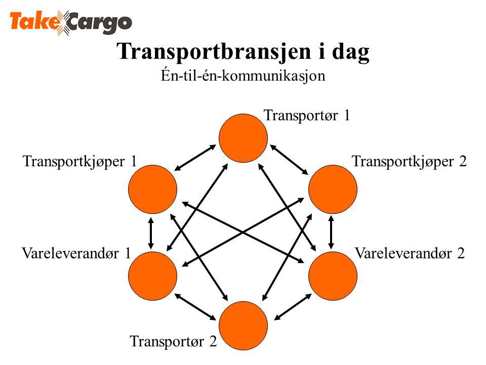 Transportkjøper 1Transportkjøper 2 Transportør 1 Vareleverandør 2Vareleverandør 1 Transportør 2 Transportbransjen i dag Én-til-én-kommunikasjon