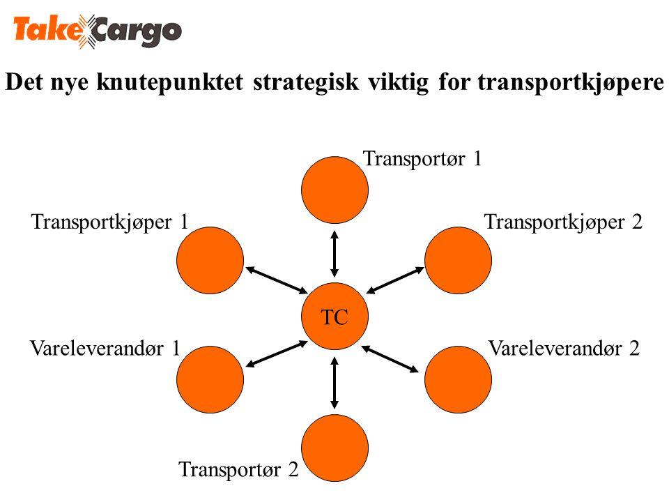 Transportkjøper 1Transportkjøper 2 Transportør 1 Vareleverandør 2Vareleverandør 1 Transportør 2 TC Det nye knutepunktet strategisk viktig for transpor