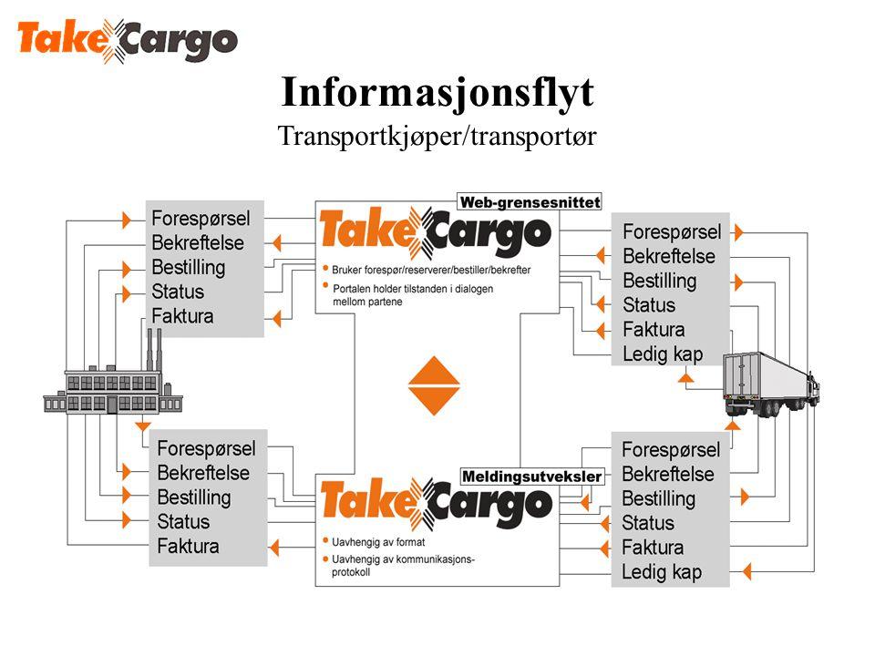 Informasjonsflyt Transportkjøper/transportør